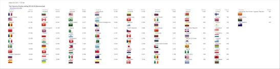 El Idílico Existencialista - Top Views by Country ending 2012-02-30 to 2013-03-30 - Summarized