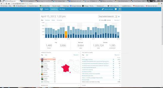 Capture écran stats blog de Tony Cantero pirateado, aparece la foto de Capriles en vez de la bandera de francia que ocupa el primer lugar en la tabla de visitantes del dia. Prueba en imagen 3 14h21